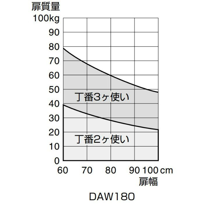 アルミ合金製面付スプリング自由丁番 DAW型 DAM180