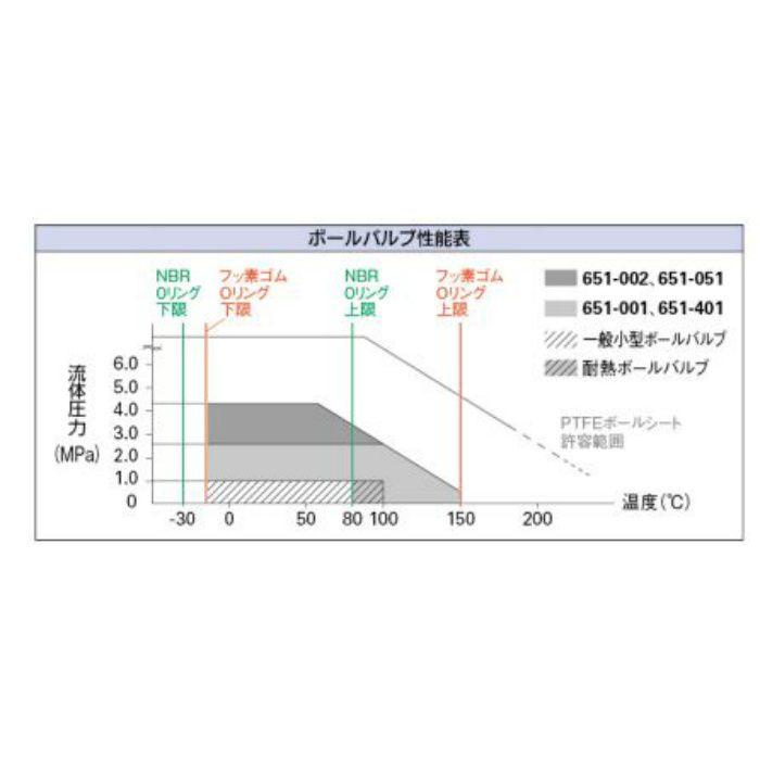 651-002-10 バルブ ボールバルブ(フルボア)