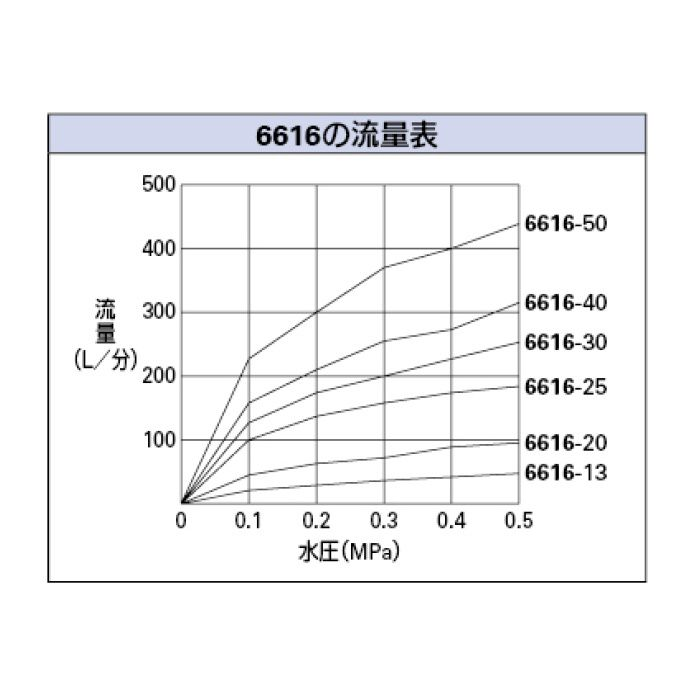6616-30 ボールタップ 複式ボールタップ(ポリ玉)
