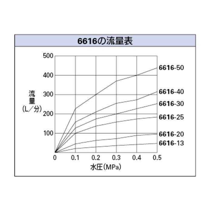 6616-50 ボールタップ 複式ボールタップ(ポリ玉)