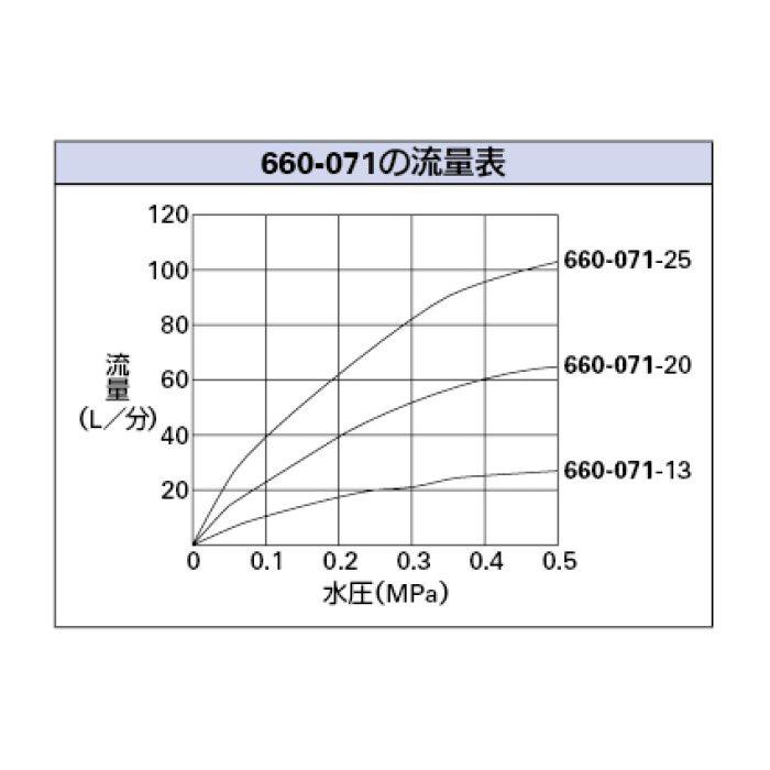 660-071-20 ボールタップ 複式ステンレスボールタップ(水位調整機能つき)