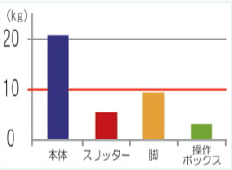 Hiβ-NEO ユニット別質量